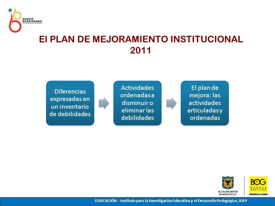 El PLAN DE MEJORAMIENTO INSTITUCIONAL 2011