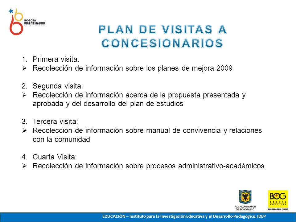 PLAN DE VISITAS A CONCESIONARIOS