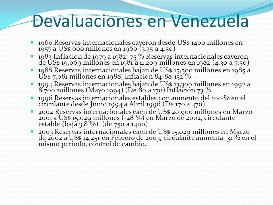 Devaluaciones en Venezuela