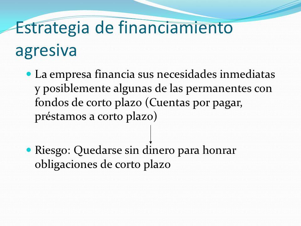 Estrategia de financiamiento agresiva