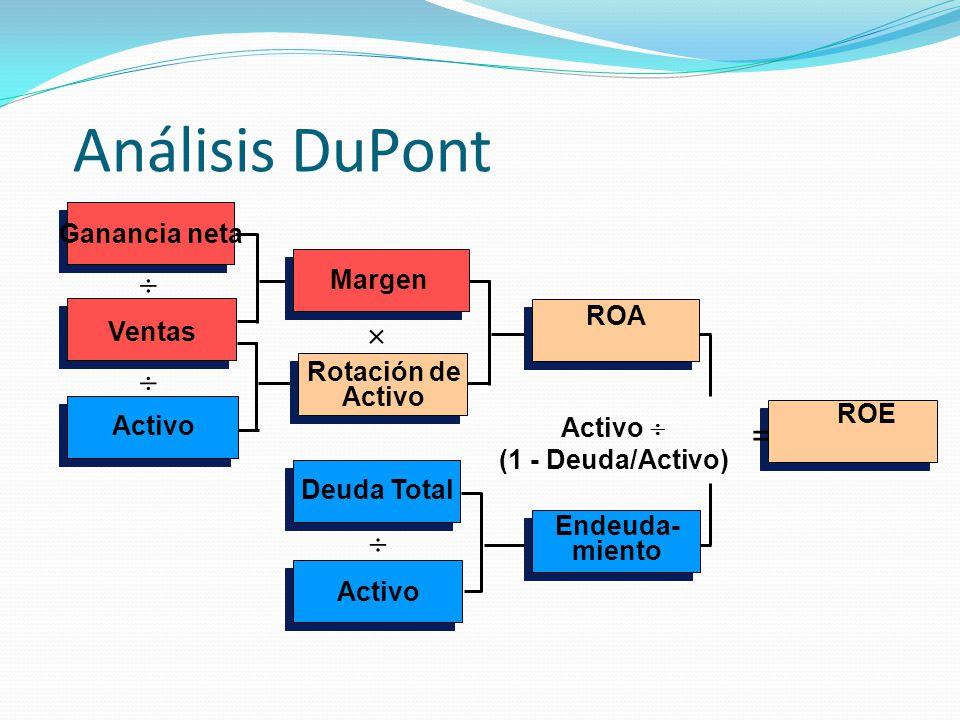 Análisis DuPont    =  Ganancia neta Margen ROA Ventas Rotación de
