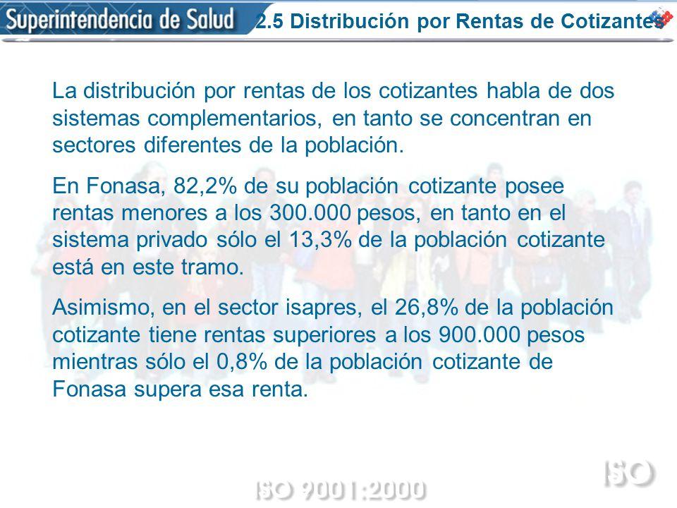 2.5 Distribución por Rentas de Cotizantes