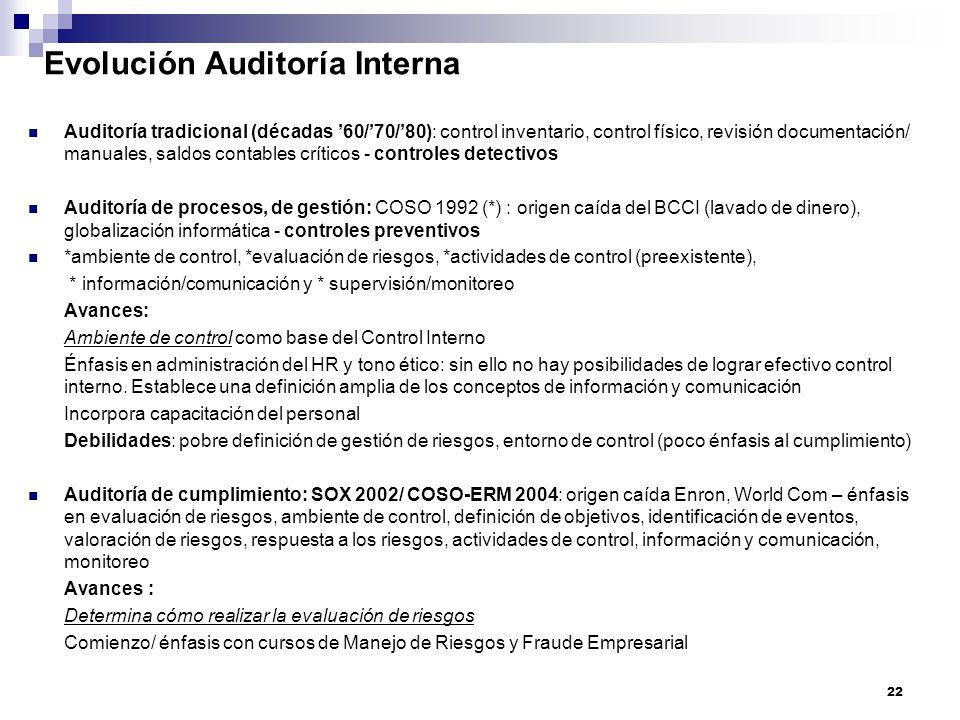 Evolución Auditoría Interna