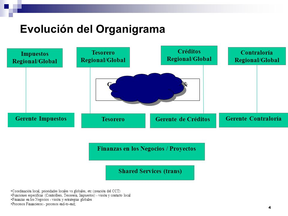 Evolución del Organigrama