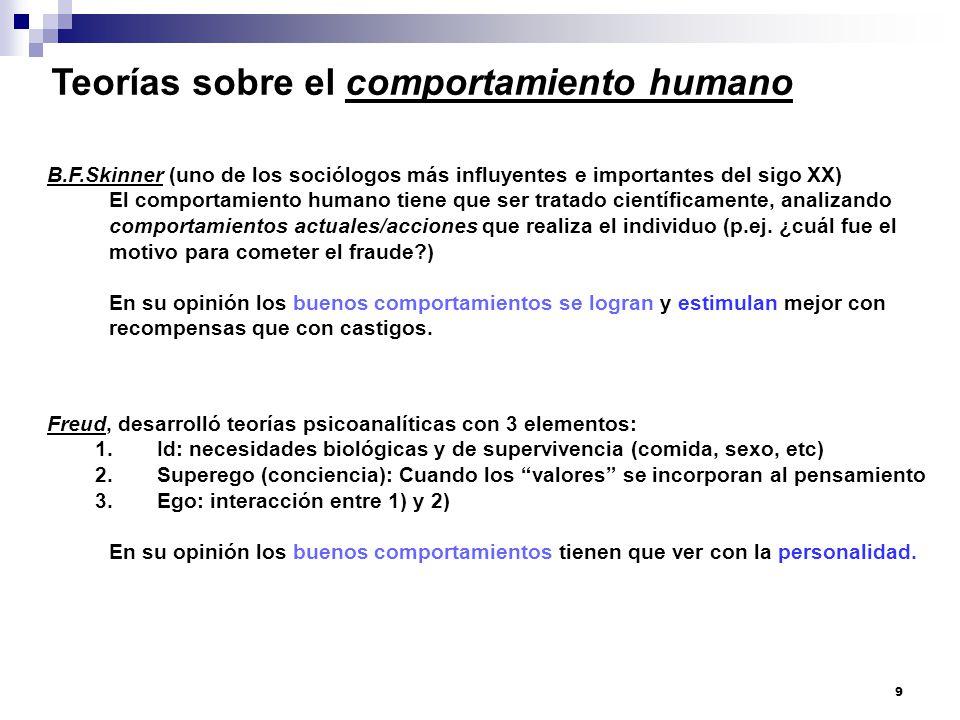 Teorías sobre el comportamiento humano
