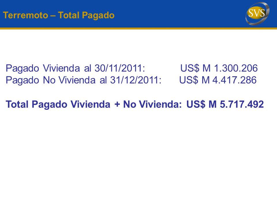 Pagado Vivienda al 30/11/2011: US$ M 1.300.206
