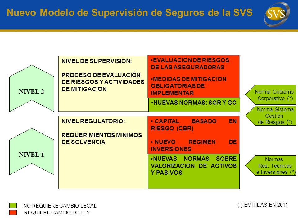 Nuevo Modelo de Supervisión de Seguros de la SVS