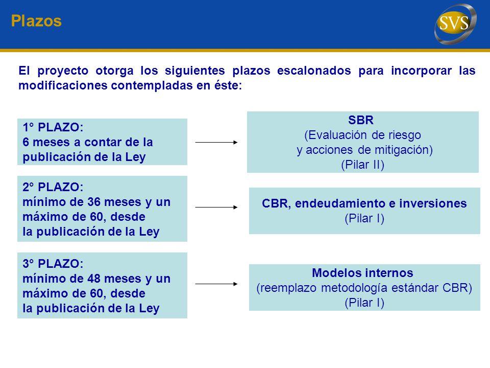 CBR, endeudamiento e inversiones