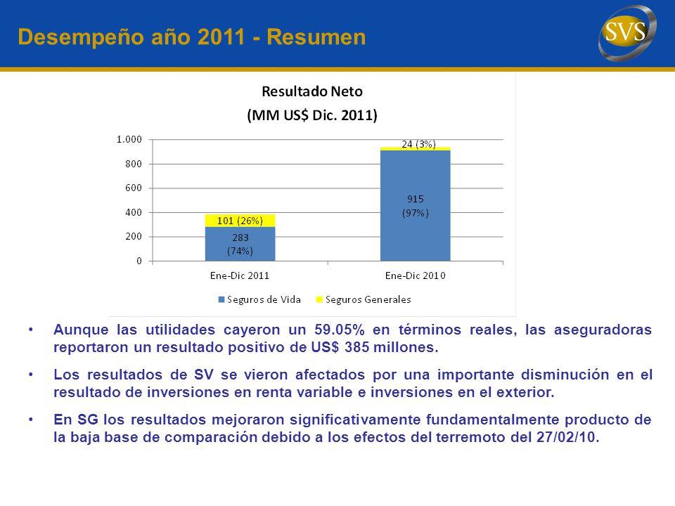 Desempeño año 2011 - Resumen