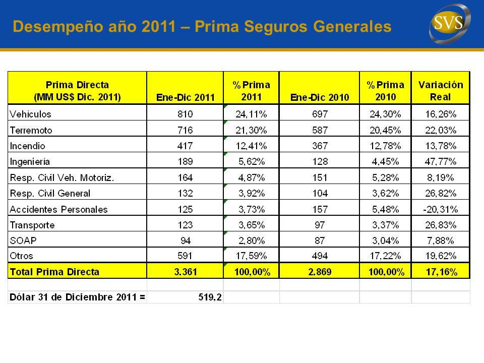Desempeño año 2011 – Prima Seguros Generales