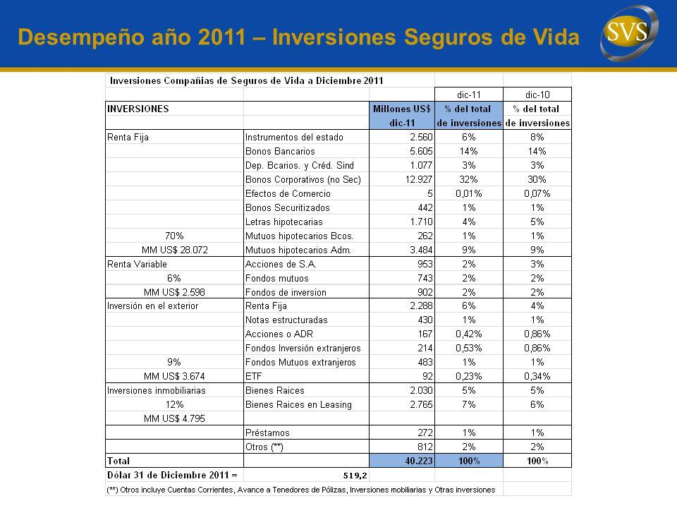 Desempeño año 2011 – Inversiones Seguros de Vida