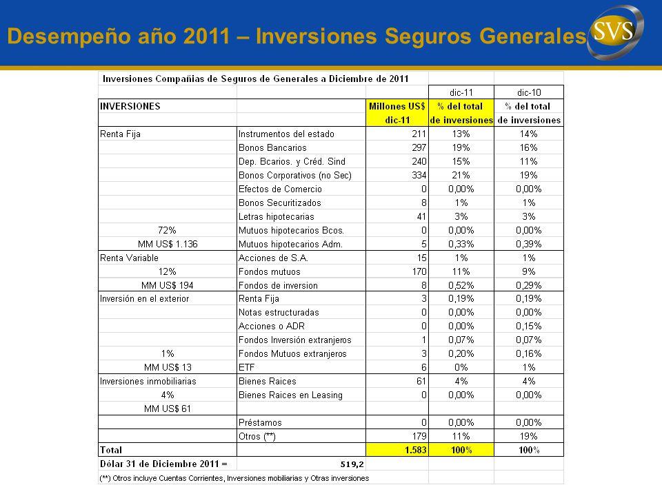Desempeño año 2011 – Inversiones Seguros Generales