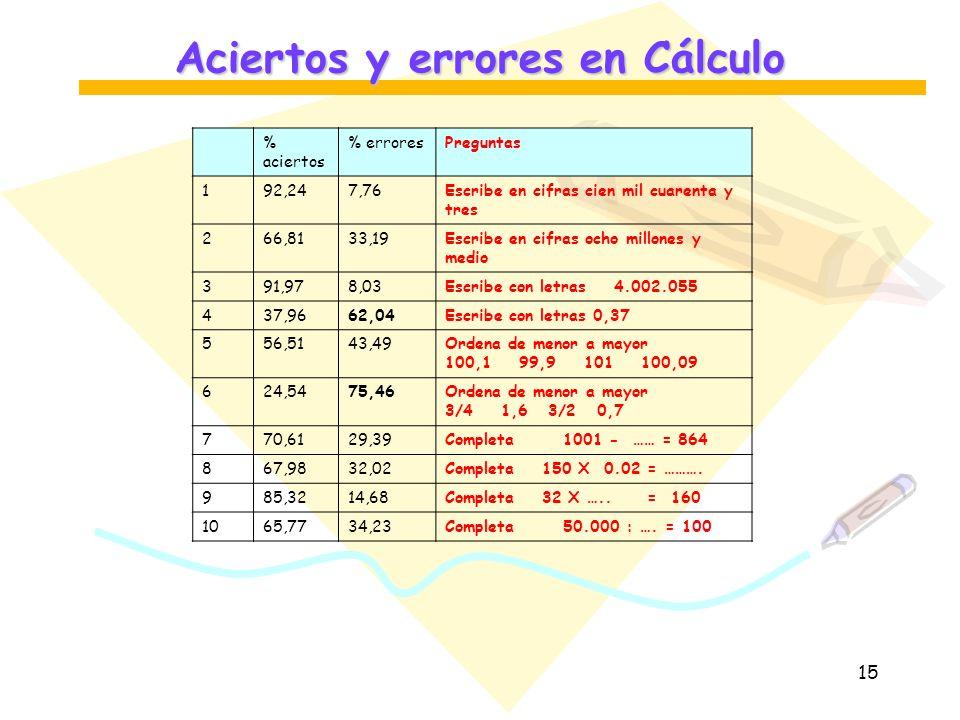 Aciertos y errores en Cálculo