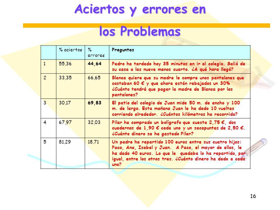 Aciertos y errores en los Problemas