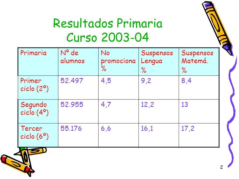 Resultados Primaria Curso 2003-04