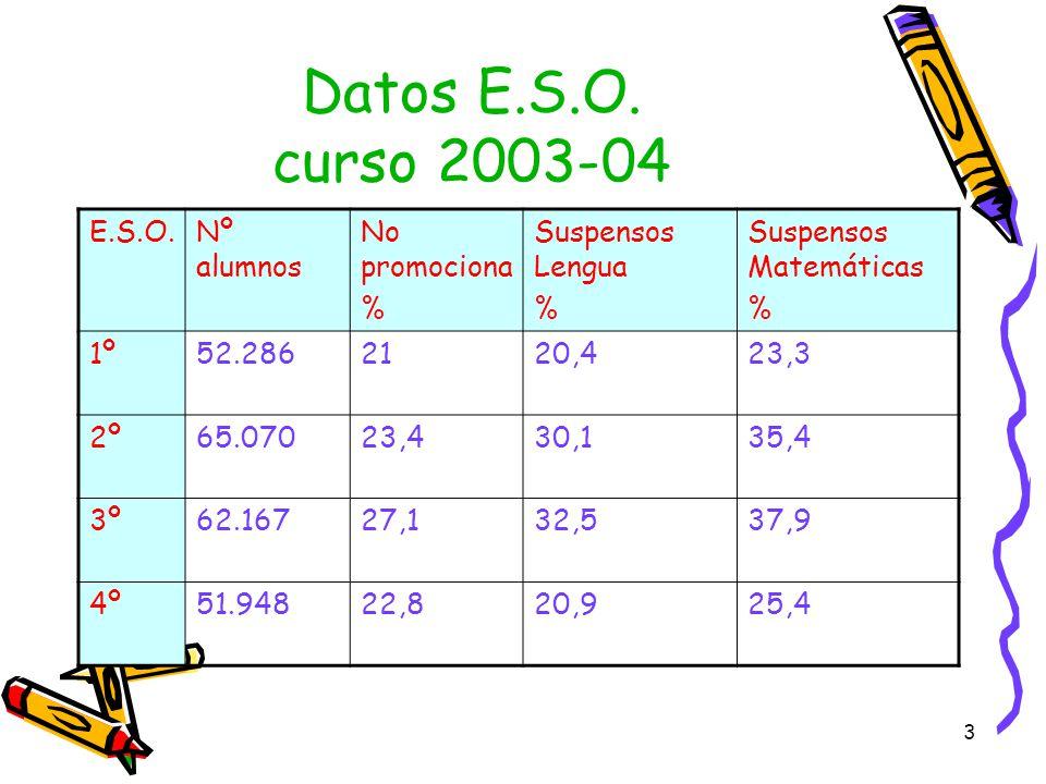 Datos E.S.O. curso 2003-04 E.S.O. Nº alumnos No promociona %