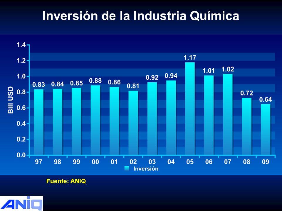 Inversión de la Industria Química