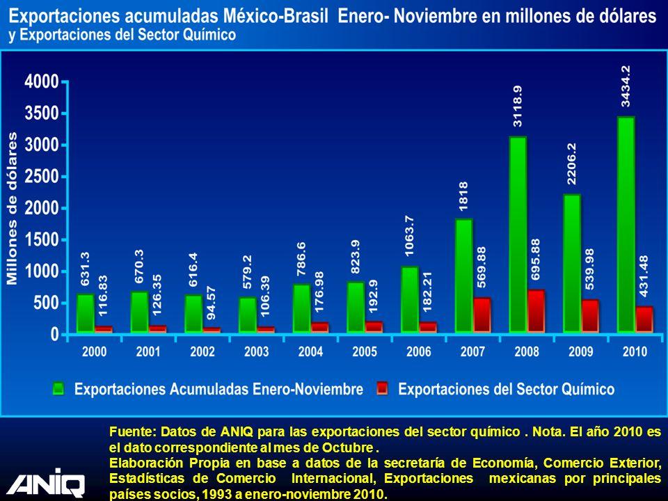 Fuente: Datos de ANIQ para las exportaciones del sector químico. Nota