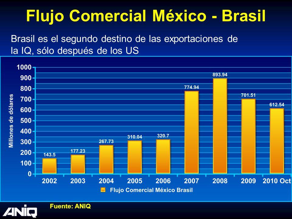 Flujo Comercial México - Brasil