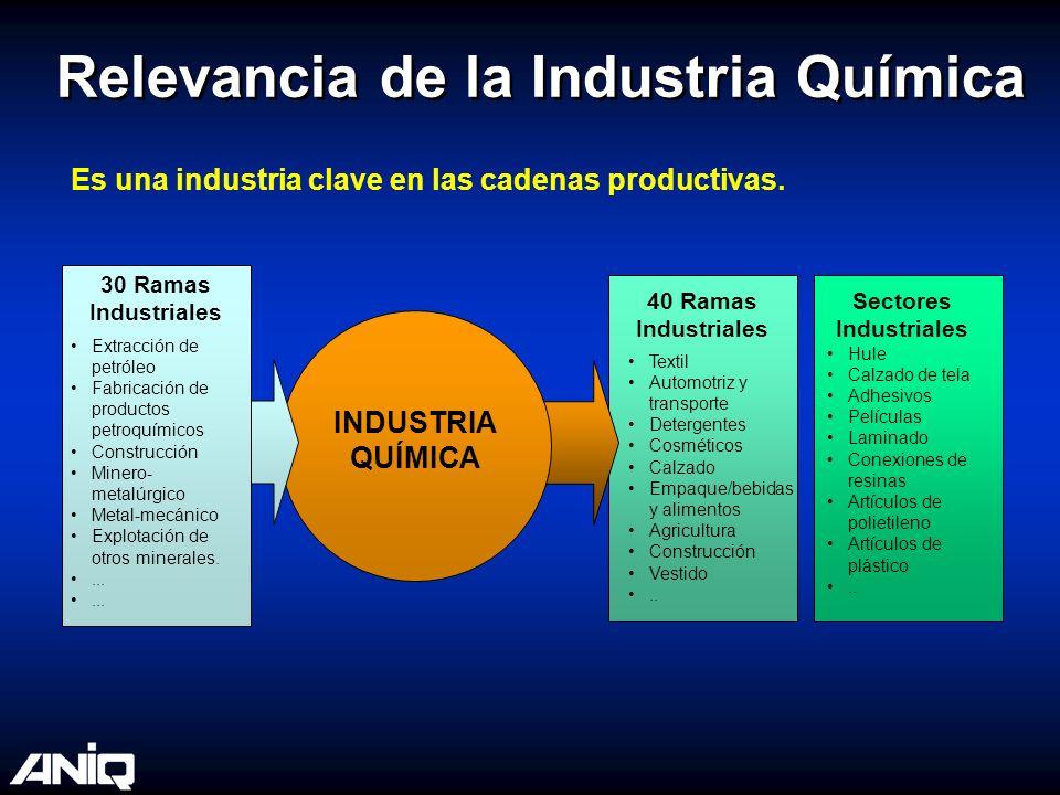 Relevancia de la Industria Química
