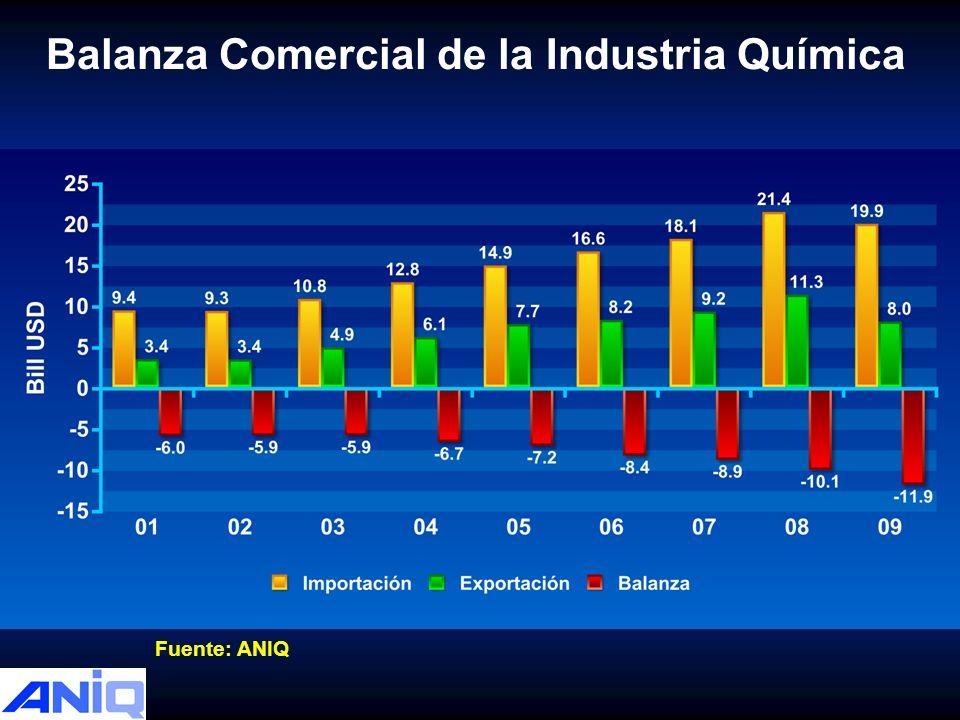 Balanza Comercial de la Industria Química