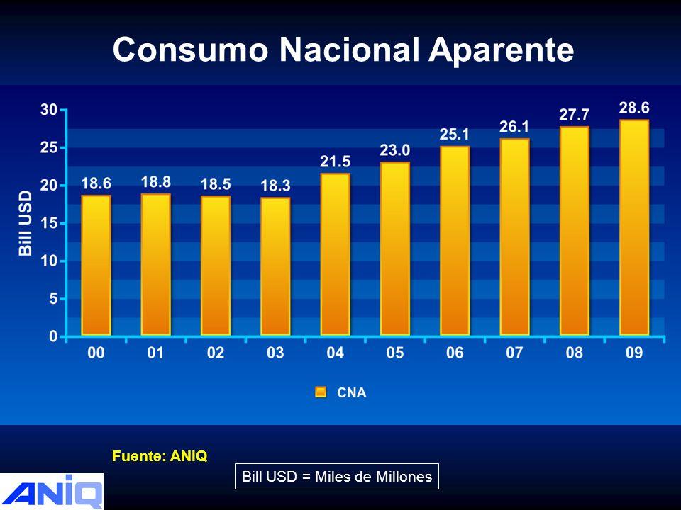 Consumo Nacional Aparente
