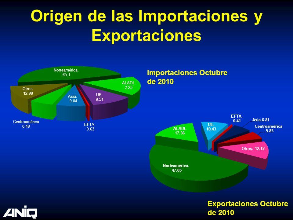 Origen de las Importaciones y Exportaciones
