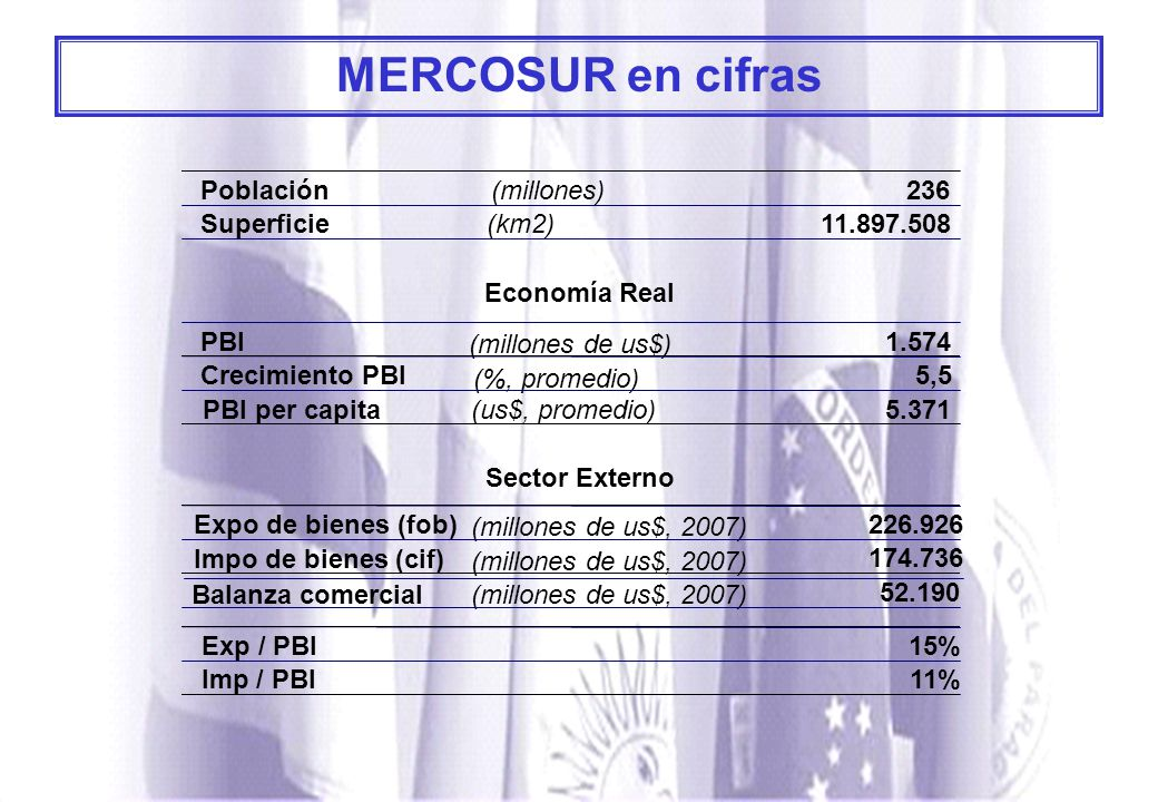 MERCOSUR en cifras Población (millones) 236 Superficie (km2)