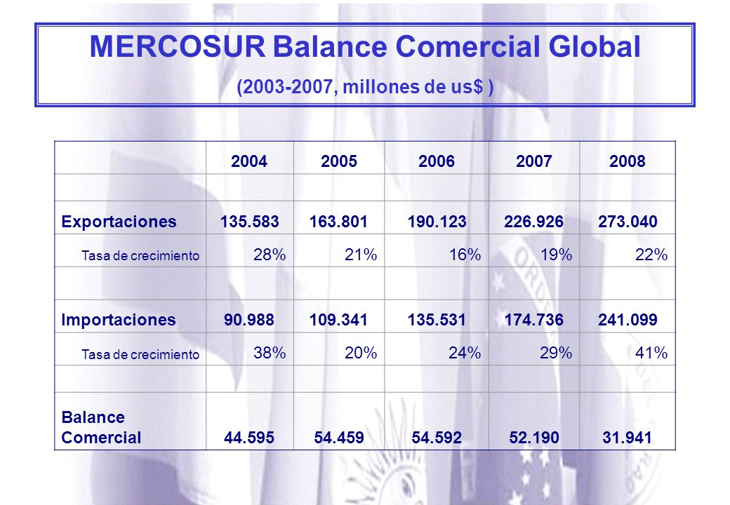 MERCOSUR Balance Comercial Global