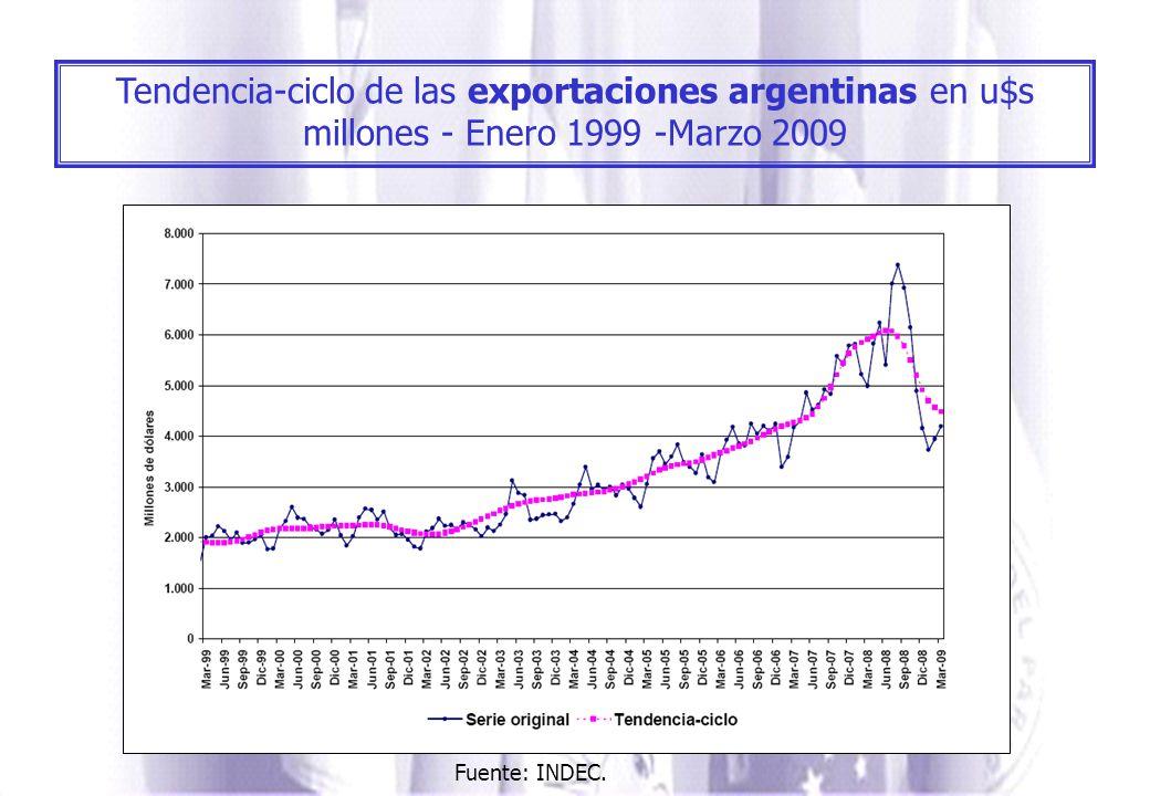 Tendencia-ciclo de las exportaciones argentinas en u$s millones - Enero 1999 -Marzo 2009