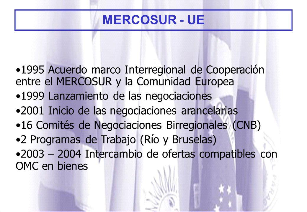MERCOSUR - UE 1995 Acuerdo marco Interregional de Cooperación entre el MERCOSUR y la Comunidad Europea.