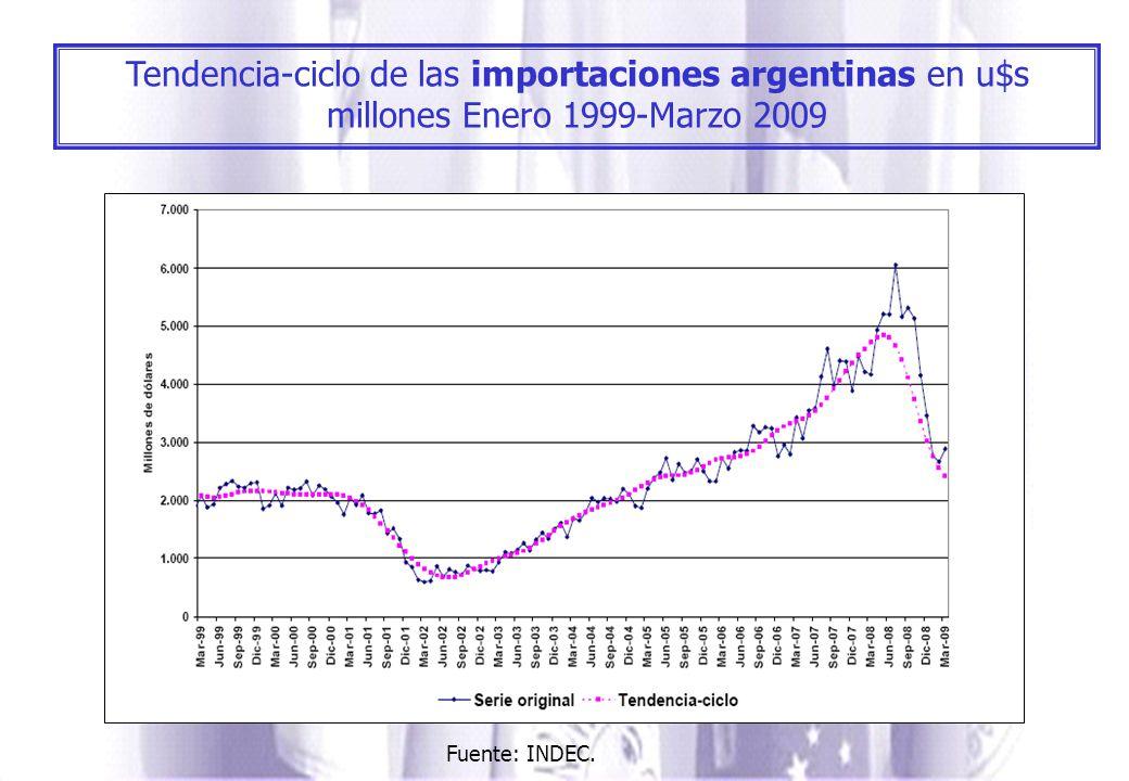 Tendencia-ciclo de las importaciones argentinas en u$s millones Enero 1999-Marzo 2009