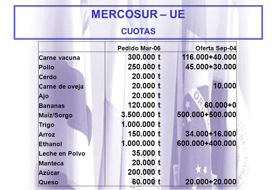 MERCOSUR – UE CUOTAS 300.000 t 116.000+40.000 250.000 t 45.000+30.000