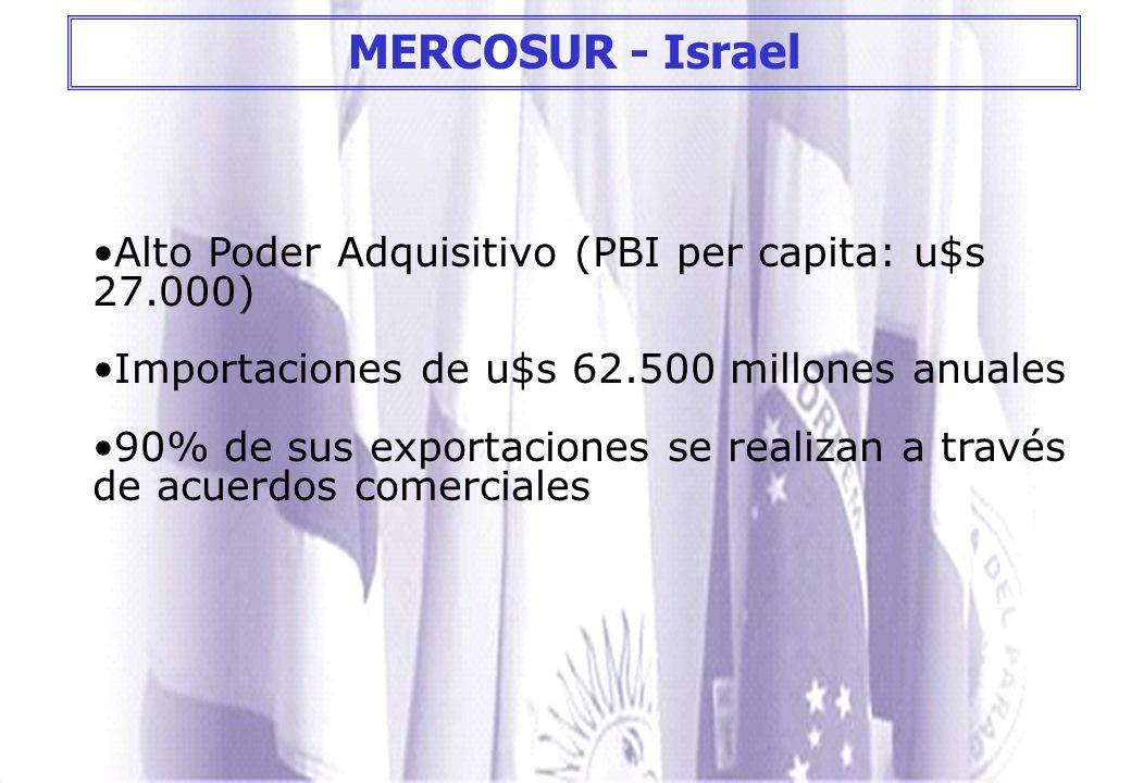 MERCOSUR - Israel Alto Poder Adquisitivo (PBI per capita: u$s 27.000)