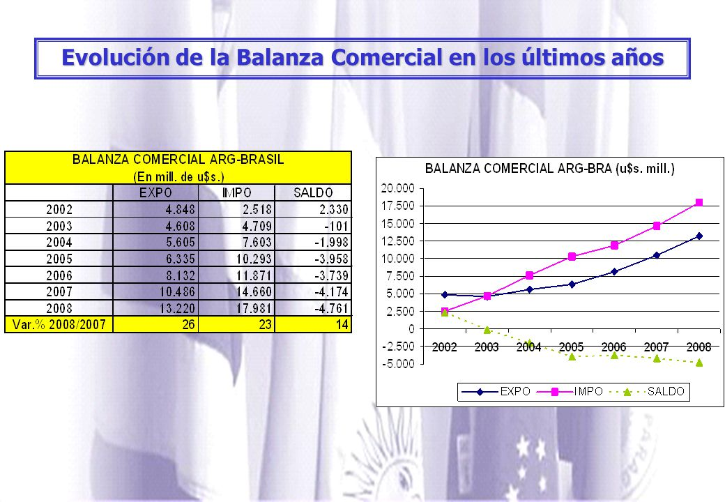 Evolución de la Balanza Comercial en los últimos años