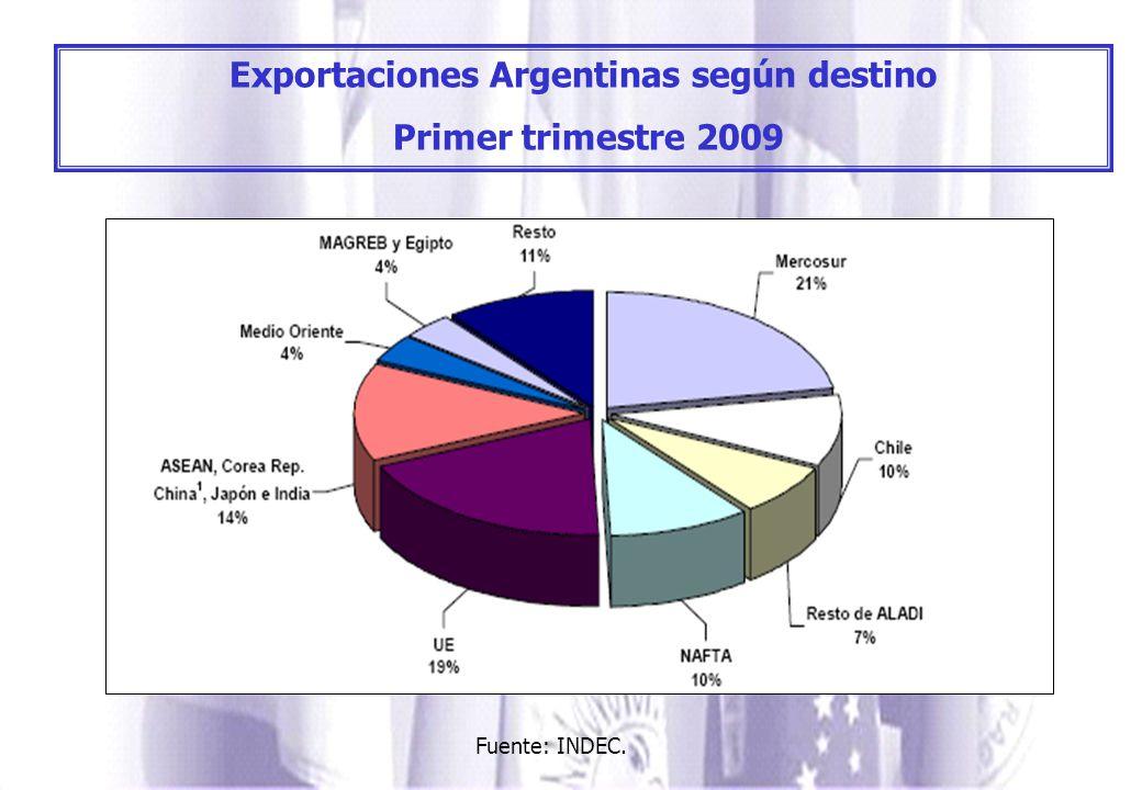 Exportaciones Argentinas según destino