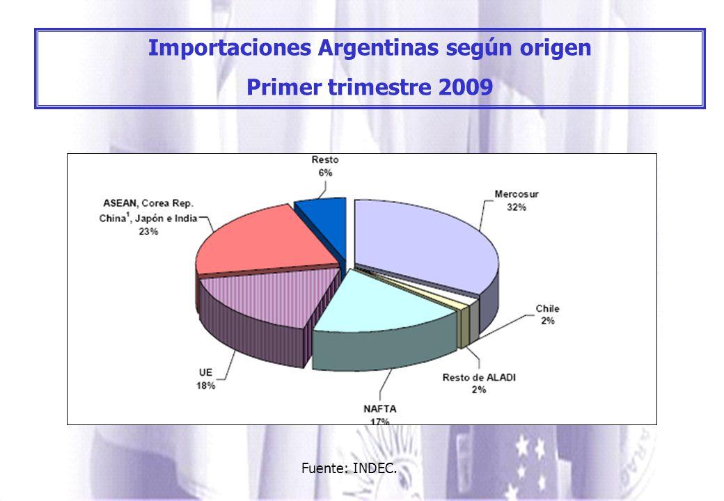 Importaciones Argentinas según origen