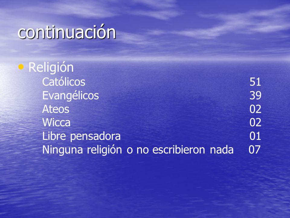 continuación Religión Católicos 51 Evangélicos 39 Ateos 02 Wicca 02