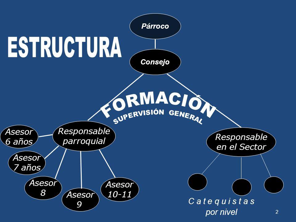 ESTRUCTURA FORMACIÓN Responsable Asesor parroquial Responsable 6 años