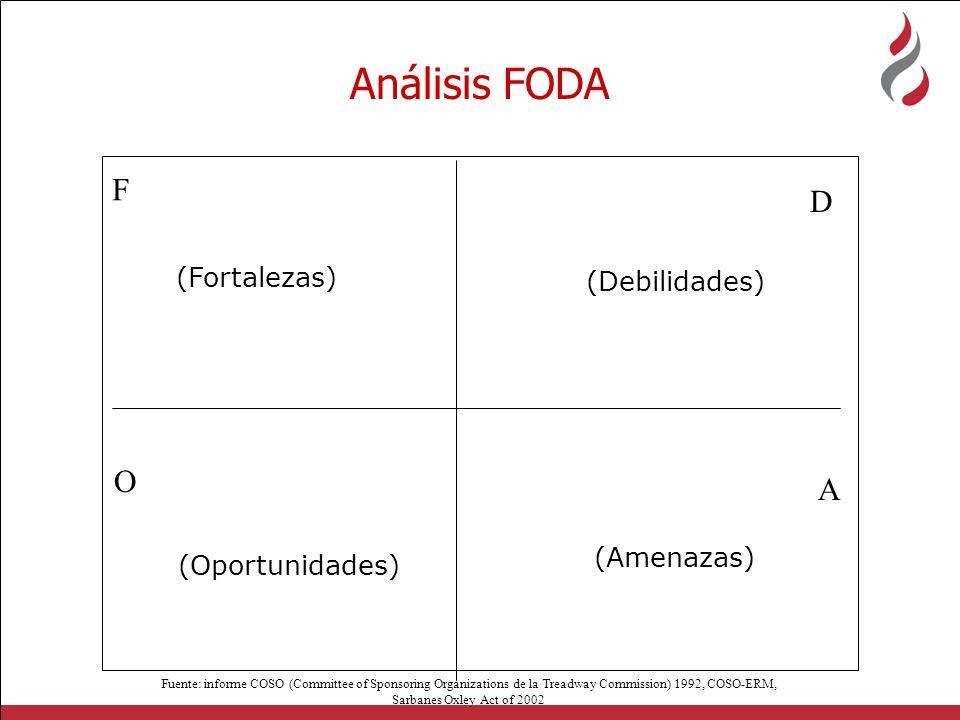 Análisis FODA F D O A (Fortalezas) (Debilidades) (Amenazas)