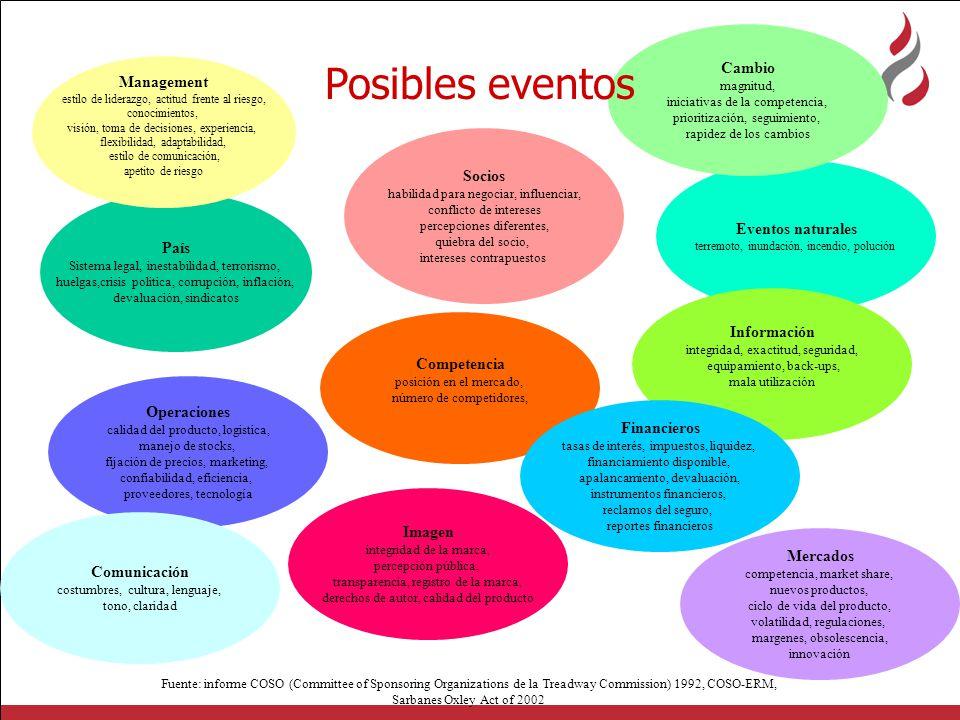 Posibles eventos Cambio Management Socios Eventos naturales País