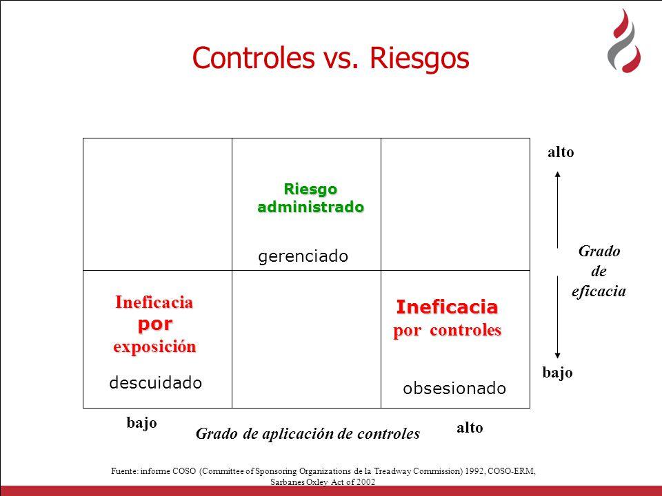 Controles vs. Riesgos Ineficacia por exposición