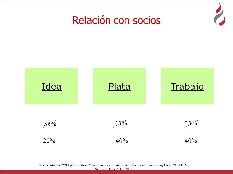 Relación con socios Idea Plata Trabajo 33% 33% 33% 20% 40% 40%