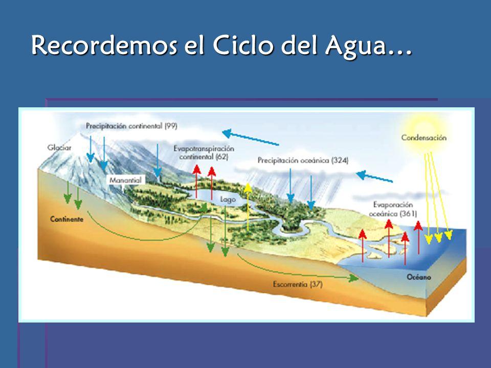Recordemos el Ciclo del Agua…