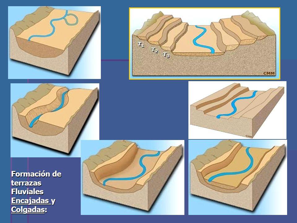 Formación de terrazas Fluviales Encajadas y Colgadas: