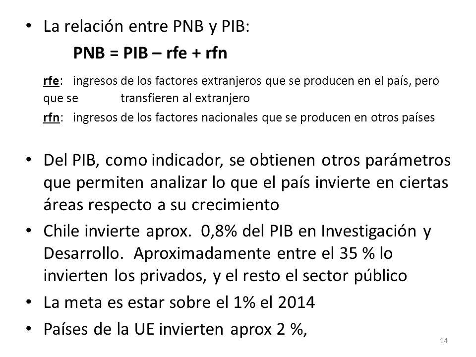 La relación entre PNB y PIB: PNB = PIB – rfe + rfn