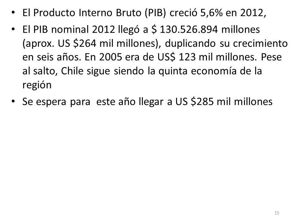 El Producto Interno Bruto (PIB) creció 5,6% en 2012,