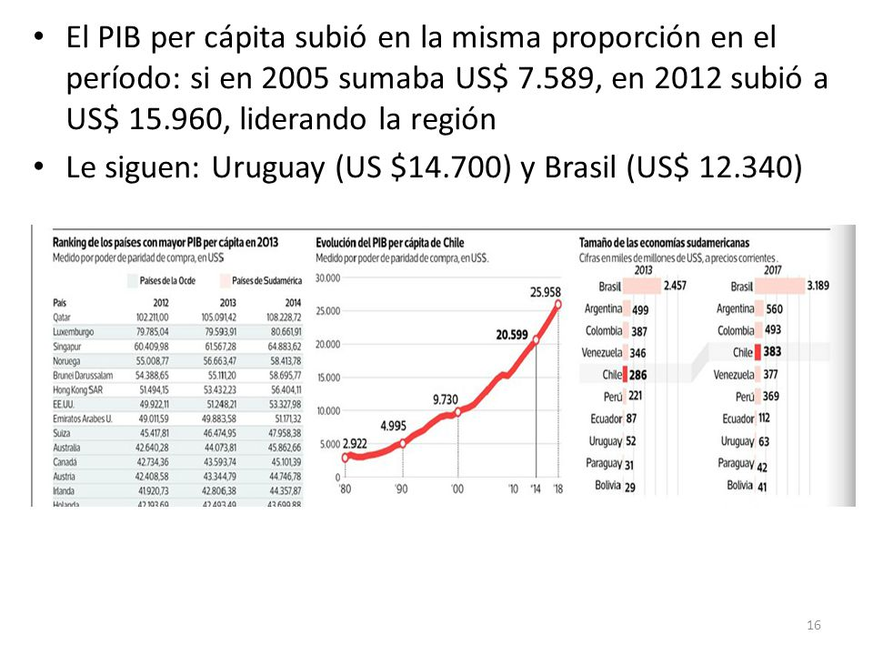 El PIB per cápita subió en la misma proporción en el período: si en 2005 sumaba US$ 7.589, en 2012 subió a US$ 15.960, liderando la región