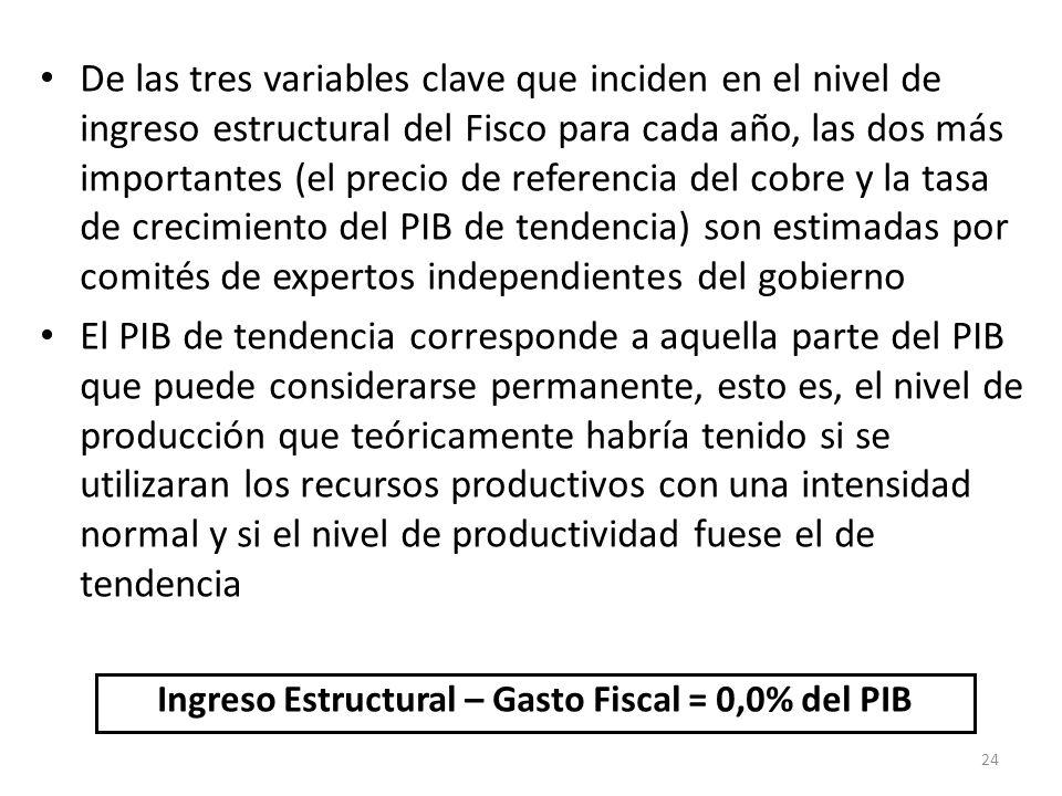 Ingreso Estructural – Gasto Fiscal = 0,0% del PIB