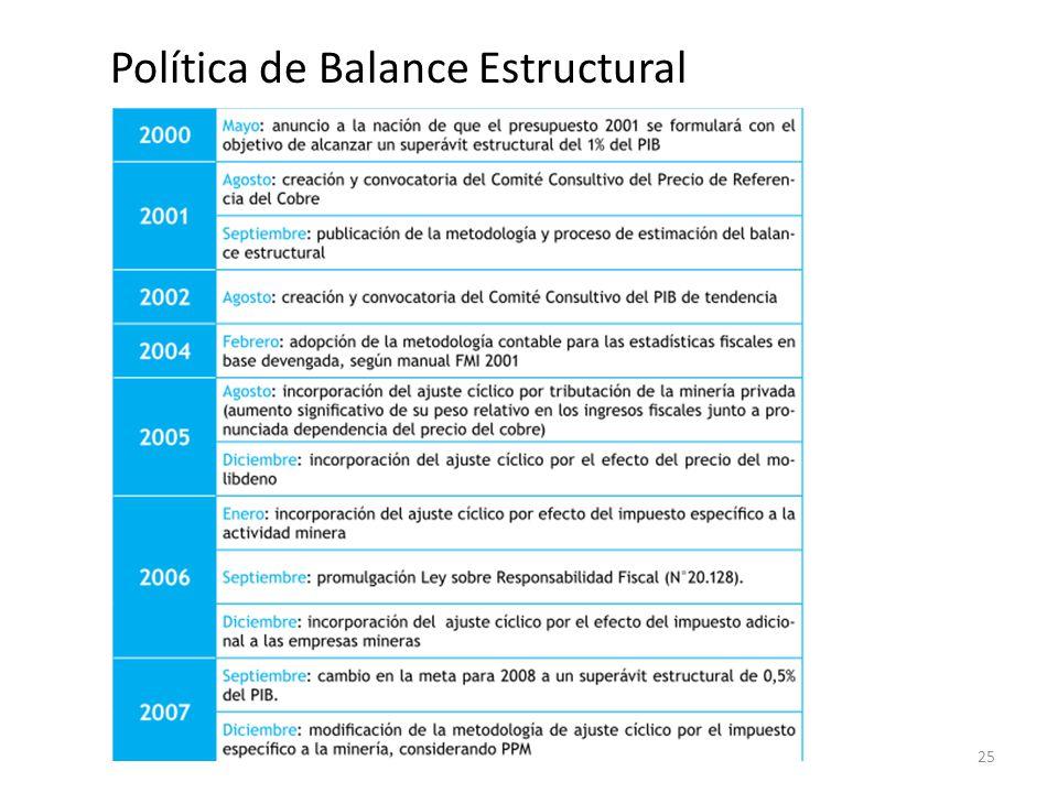 Política de Balance Estructural